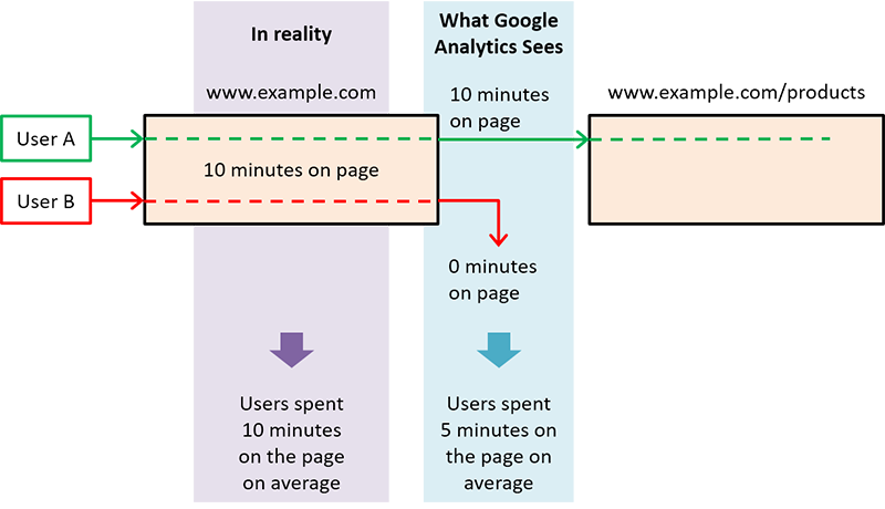 How Google Analytics views average time on page