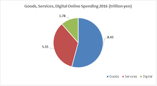 image shows graph of online spending for goods, services, and digital