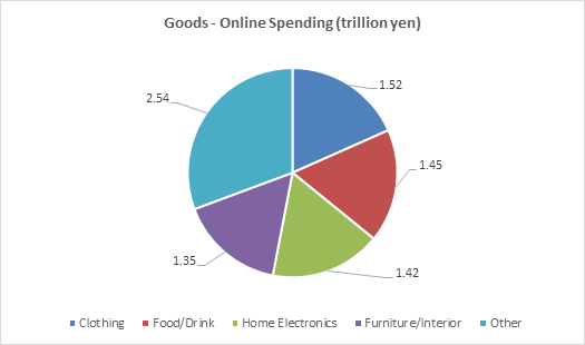 image shows online spending for goods category