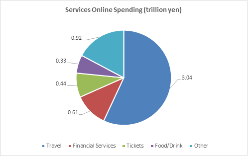 image shows online spending for services category