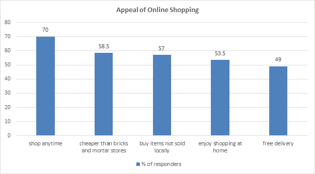 image shows a graph of consumer responses to the question: what is the appeal of shopping online?