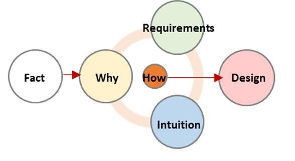 Conceptual diagram from Fact to Design