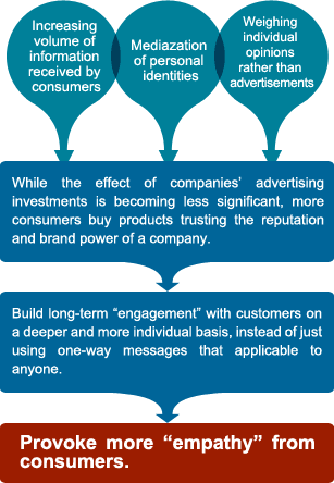 "With the increasing volume of information received by consumers, the mediazation of personal identities, and weighing of individual opinions rather than advertisements, the effect of companies' advertising investments is becoming less significant as more consumers buy products trusting the reputation and brand power of a company. It is important to build long-term ""engagement"" with customers on a deeper and more individual basis, instead of just using one-way messages that applicable to anyone. This will then provoke more ""empathy"" from consumers."