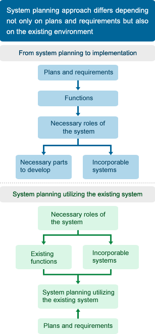 systems planning and selection A systems implementation project planning  o help with your planning process we developed the systems  and solution selection.