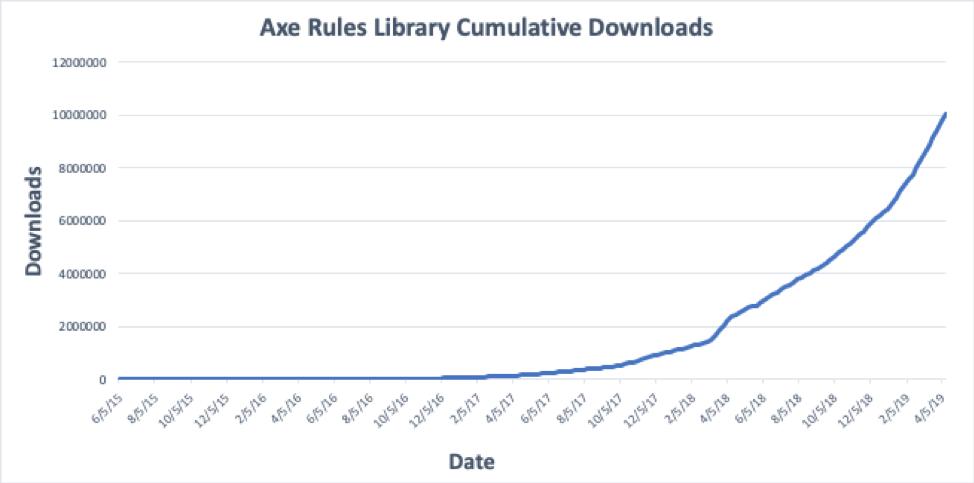 2015年から2019年までの飛躍的な成長を見せるaxe-core累計ダウンロード数のグラフ
