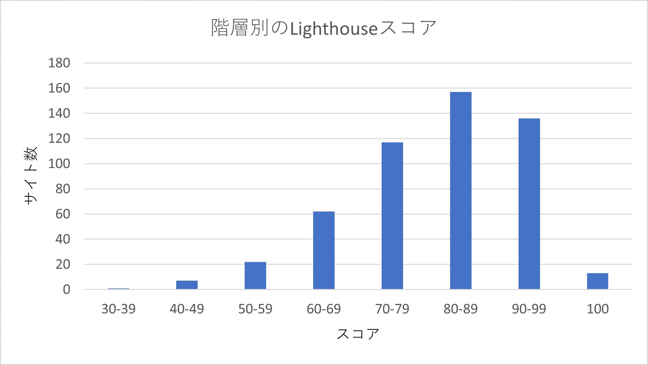 Lighthouseの階層別スコアの棒グラフ