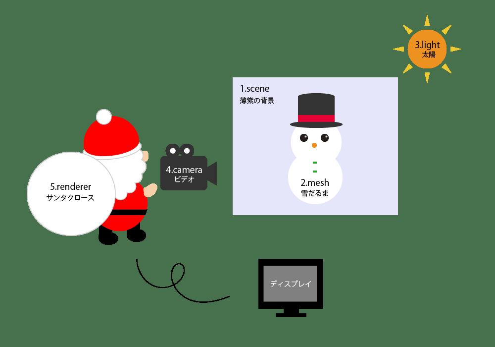 three.jsの要素図