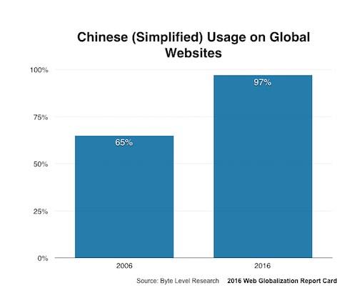 中国語のサポート率、2006年と2016年の比較グラフ。65%から97%へと増加しています。