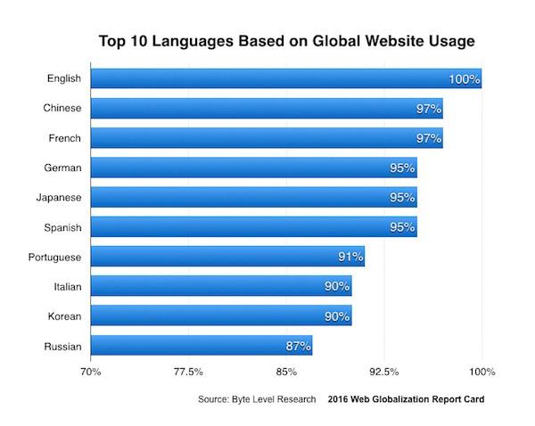 1位の英語(100%)から順に、以下中国語(97%)、フランス語(97%)、ドイツ語(95%)、日本語(95%)、スペイン語(95%)、ポルトガル語(91%)、イタリア語(90%)、韓国語(90%)、ロシア語(87%)が続きます。