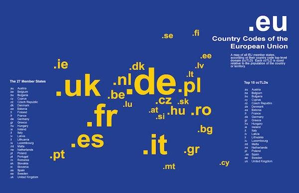 EUを構成する国々のカントリーコード