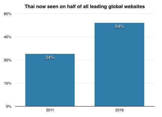 タイ語のサポート状況を比較したグラフ。2011年は34%だったのが、2016年では54%まで増加している。