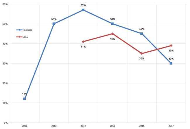 スーパーボウルの広告における過去数年間の、ハッシュタグとURLの表示数の対比グラフ