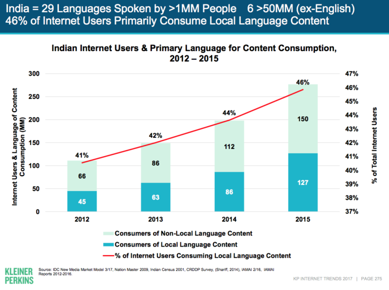 インドのインターネットユーザーが消費するコンテンツの言語における現地語とそれ以外の比率を示したグラフ。現地語の割合は2012年の41%以降、年々高まっている。