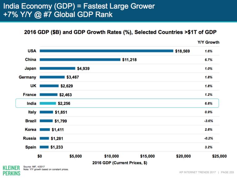 2016年の世界各国のGDPとGDPの成長率を表したグラフ。インドの成長率は6.8%で最も高い。