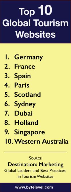 1位:ドイツ、2位:フランス、3位:スペイン、4位:パリ、5位:スコットランド、6位:シドニー、7位:ドバイ、8位:オランダ、9位:シンガポール、10位:西オーストラリア州