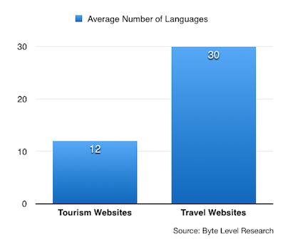 旅行業界と観光業界のWebサイトにおける平均サポート言語数を比較したグラフ。前者が30に対し後者が12。