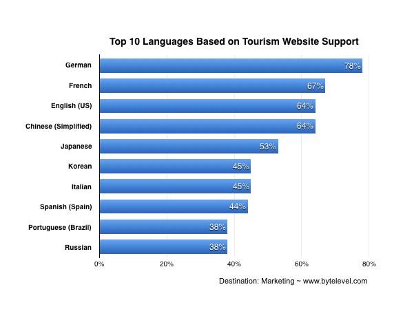 旅行業界のWebサイトでサポートされている言語トップ10をあらわしたグラフ。1位:ドイツ語(78%)、2位:フランス語(67%)、3位:アメリカ英語(64%)、4位:中国語(簡体字)(64%)、5位:日本語(53%)、6位:韓国語(45%)、7位:イタリア語(45%)、8位:スペイン語(スペイン)(44%)、9位:ポルトガル語(ブラジル)(38%)、10位:ロシア語(38%)