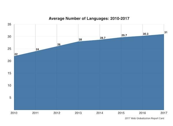 過去7年間の平均サポート言語数の推移。2010年が22、2011年が24、2012年が26、2013年が28、2014年が28.7、2015年が29.7、2016年が30.3、2017年が31と右肩上がりで増加し続けている。