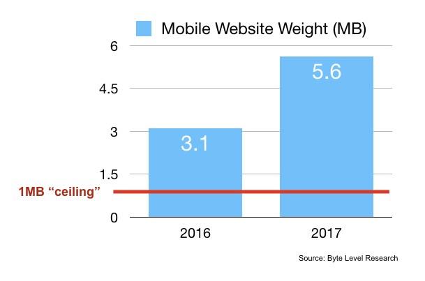 モバイル向けWebサイトの重さを2016年と2017年で比較したグラフ。2016年は平均3.1MBだったところが、2017年には5.6MBにまで増加している。