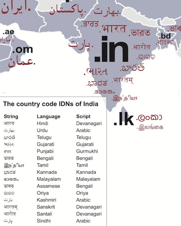 国際化ドメイン名のポスターからインドの辺りの抜粋