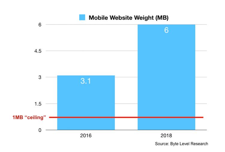 モバイルWebサイトの容量を比較したグラフ。2016年は3.1メガバイトだったのに対し、2018年は6メガバイトに増加