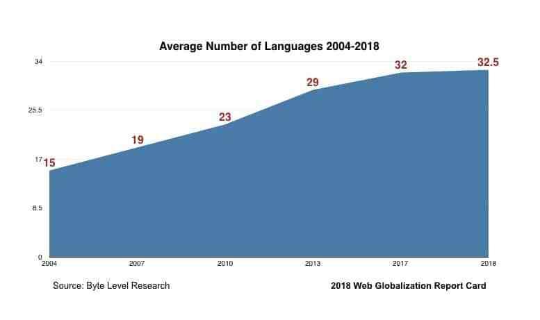 2004年から2018年にかけての平均サポート言語数の変遷を表すグラフ。2004年:15言語、2007年:19言語、2010年:23言語、2013年:29言語、2017年:32言語、2018年:32.5言語