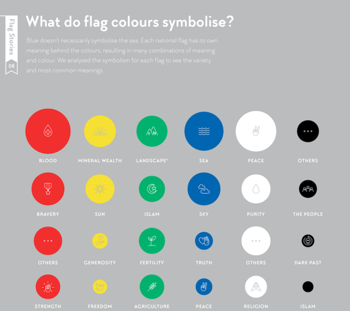 色が象徴している対象をあらわしたインフォグラフィック