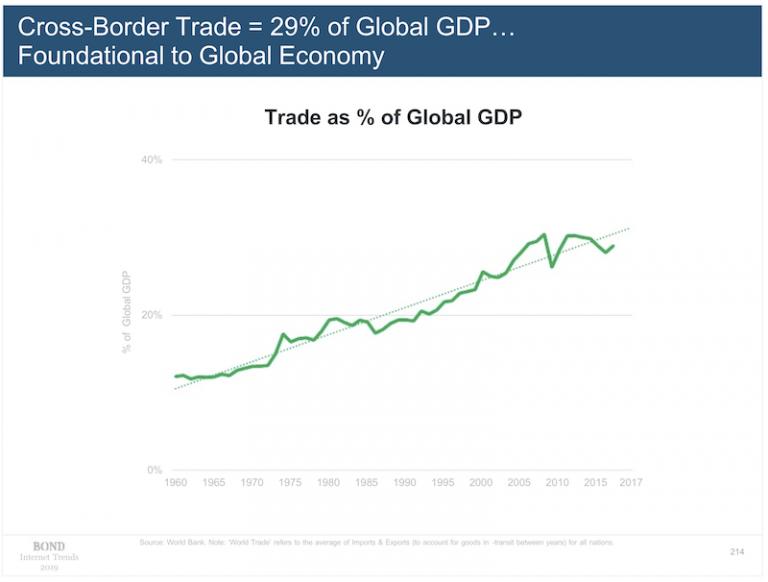 1960年から2017年にかけての、グローバルなGDPに占める国をまたいでの通商の割合。2017年の29%に至るまで概ね右肩上がりの推移を示している。