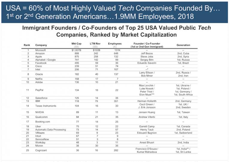 アメリカ国内において技術分野のトップ25社の創業者の顔ぶれをまとめた表。移民の第一世代もしくはその子供が多い。