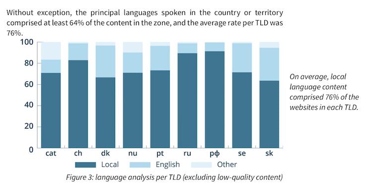 ドメインごとの、ホストされたコンテンツに用いられている言語の割合。言語はローカル言語と英語、それら以外の3つで類別されている。