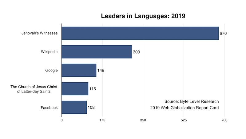 サポート言語数の上位5サイト。1位のエホバの証人は676言語で、2位のWikipedia(303言語)、3位のGoogle(149言語)、4位の末日聖徒イエス・キリスト教会、5位のFacebook(108言語)に大差をつけて勝っている。出典:2019年版Webグローバリゼーション・レポートカード