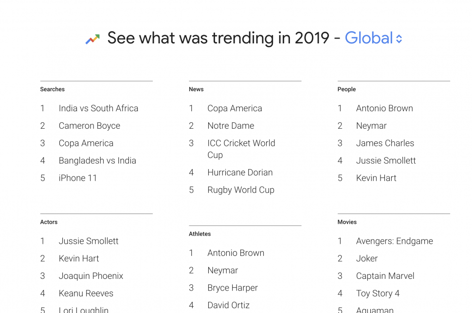 グローバルでの検索フレーズ上位ランキング