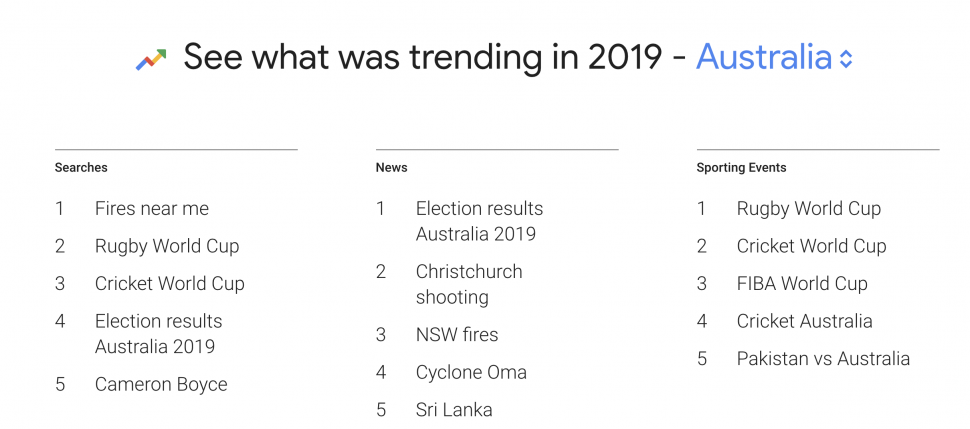 オーストラリアにおける検索フレーズ上位ランキング