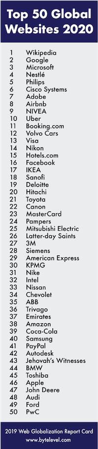 1位:Wikipedia、2位:Google、3位:Microsoft、4位:Nestlé、5位:Philips、6位:Cisco Systems、7位:Adobe、8位:Airbnb、9位:NIVEA、10位:Uber、11位:Booking.com、12位:Volvo Cars、13位:Visa、14位:Nikon、15位:Hotels.com、16位:Facebook、17位:IKEA、18位:Sanofi、19位:Deloitte、20位:Hitachi、21位:Toyota、22位:Canon、23位:Mastercard、24位:Pampers、25位:Mitsubishi Electric、26位:Latter-day Saints、27位:3M、28位:Siemens、29位:American Express、30位:KPMG、31位:Nike、32位:Intel、33位:Nissan、34位:Chevrolet、35位:ABB、36位:Trivago、37位:Emirates、38位:Amazon、39位:Coca-Cola、40位:Samsung、41位:PayPal、42位:Autodesk、43位:Jehovah's Witnesses、44位:BMW、45位:Toshiba、46位:Apple、47位:John Deere、48位:Audi、49位:Ford、50位:PwC