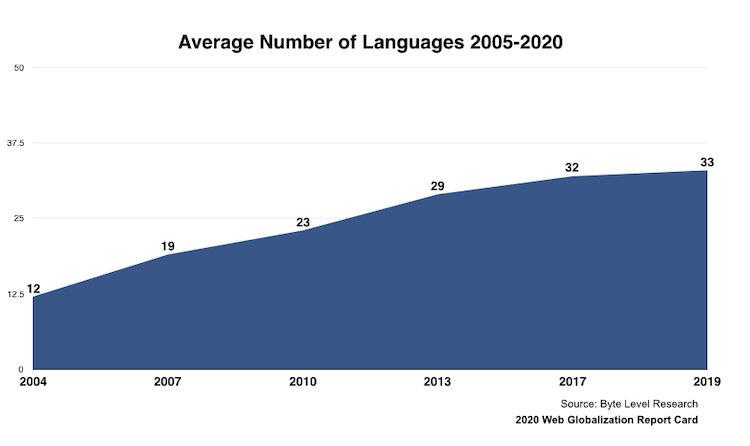 2004年から2019年にかけての平均サポート言語数をあらわした折れ線グラフ。12言語からスタートし右肩上がりで増加傾向を示している。