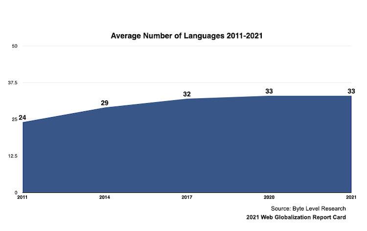 2011年から2021年にかけてのサポート言語数の平均をあらわしたグラフ。2011年は24言語、2014年は29言語、2017年は32言語、2020年は33言語と右肩上がりで推移してきたが、2021年は33言語と2020年と同じ数値となり、グラフの傾きは初めて水平になった。