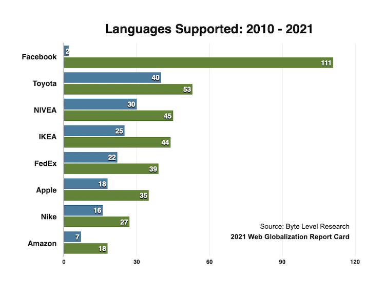 サポート言語数を企業別に、2010年と2021年との差異をあらわしたグラフ。どの企業も大幅な増加を示しており、Facebookは2から111へ、Toyotaは40から53へ、NIVEAは30から45へ、IKEAは25から44へ、FedExは22から39へ、Appleは18から35へ、Nikeは16から27へ、Amazonは7から18へ、それぞれ増加した。