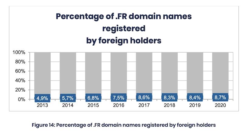 .frドメインにおける、外国人オーナーが登録した割合の変遷をあらわしたグラフ。2013年は4.9%、2014年は5.7%、2015年は6.8%、2016年は7.5%、2017年は8.6%、2018年は8.3%、2019年は8.4%、2020年は8.7%。わずかずつながら増加している。