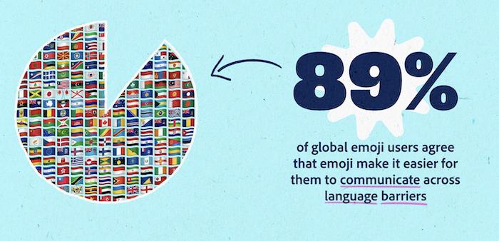 グローバル絵文字ユーザーの89%は、絵文字のおかげで言語の壁を超えてコミュニケーションを取ることが容易になったと回答