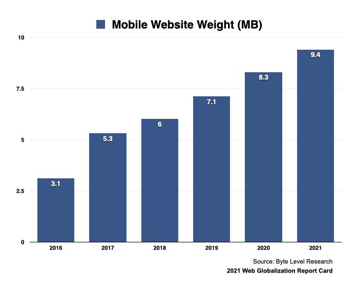 2016年以降のモバイル向けホームページの重さの変遷。2016年は3.1MB、2017年は5.3MB、2018年は6MB、2019年は7.1MB、2020年は8.3MB、2021年は9.4MBと、右肩上がりの傾向を示している