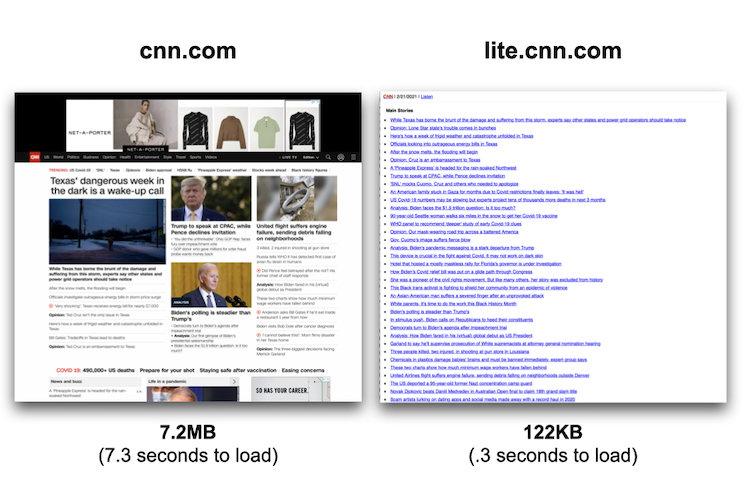 cnn.comのファイル容量は7.2MB(読み込みに7.3秒かかる)に対し、lite.cnn.comのファイル容量は122KB、読み込みに0.3秒しかかからない