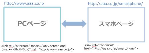 link要素を使ってPCページとスマホページを関連付けた状態