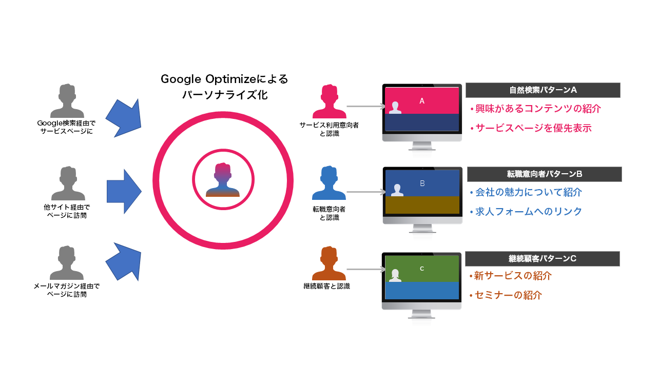 Google オプティマイズによるパーソナライズ化