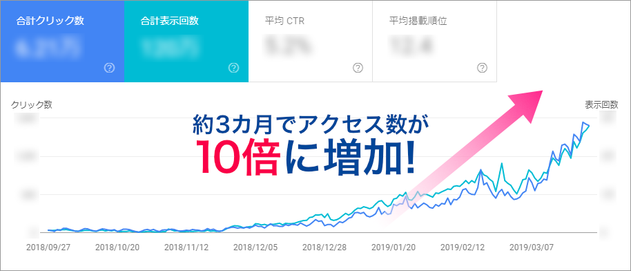 Search Conoleのイメージ画像:約3カ月でアクセス数が10倍に増加。