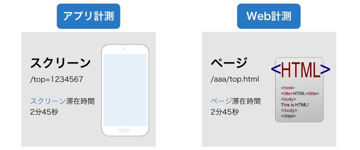 通常のWeb計測とアプリ計測では計測指標に違いがあります。