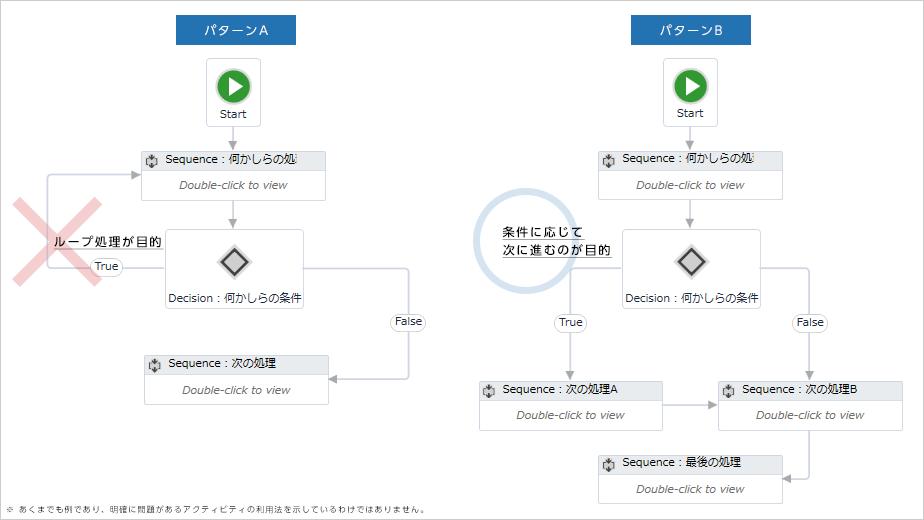 パターンA:Flow Decitionアクティビティを利用し、条件に合致している間ループさせている(ループ処理が目的)。 パターンB:Flow Decitionアクティビティを利用し、条件に応じて次のアクティビティに処理を進めている(条件に応じて次に進むのが目的)。※あくまでも例であり、明確に問題があるアクティビティの利用方法を示しているわけではありません。