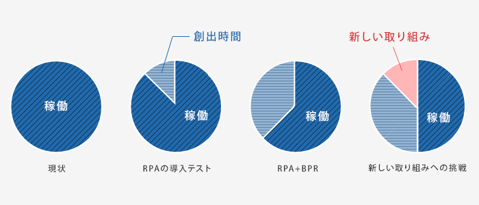 稼働が100%の現状で、RPA導入テストを実施して時間創出につなげ、RPAに加えBPRを実施することでさらなる時間を創出し、新しい取り組みへ挑戦するイメージ図
