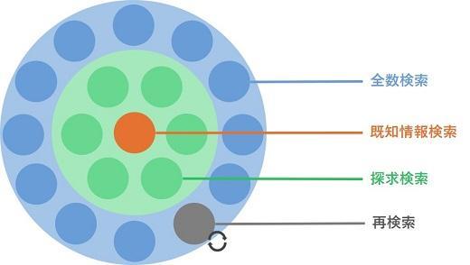 情報検索行動の4つの分類