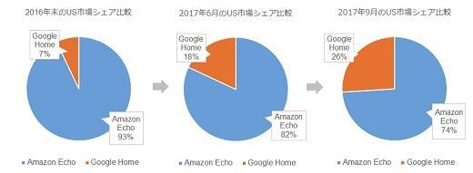 Amazon EchoとGoogle HomeのUSにおける市場シェア比率推移