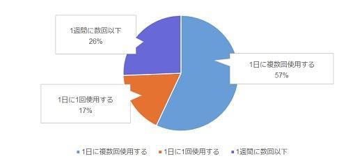 スマートスピーカーの使用頻度